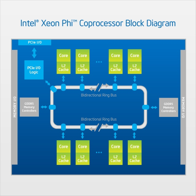 Intel® Xeon Phi™ Coprocessor Block Diagram